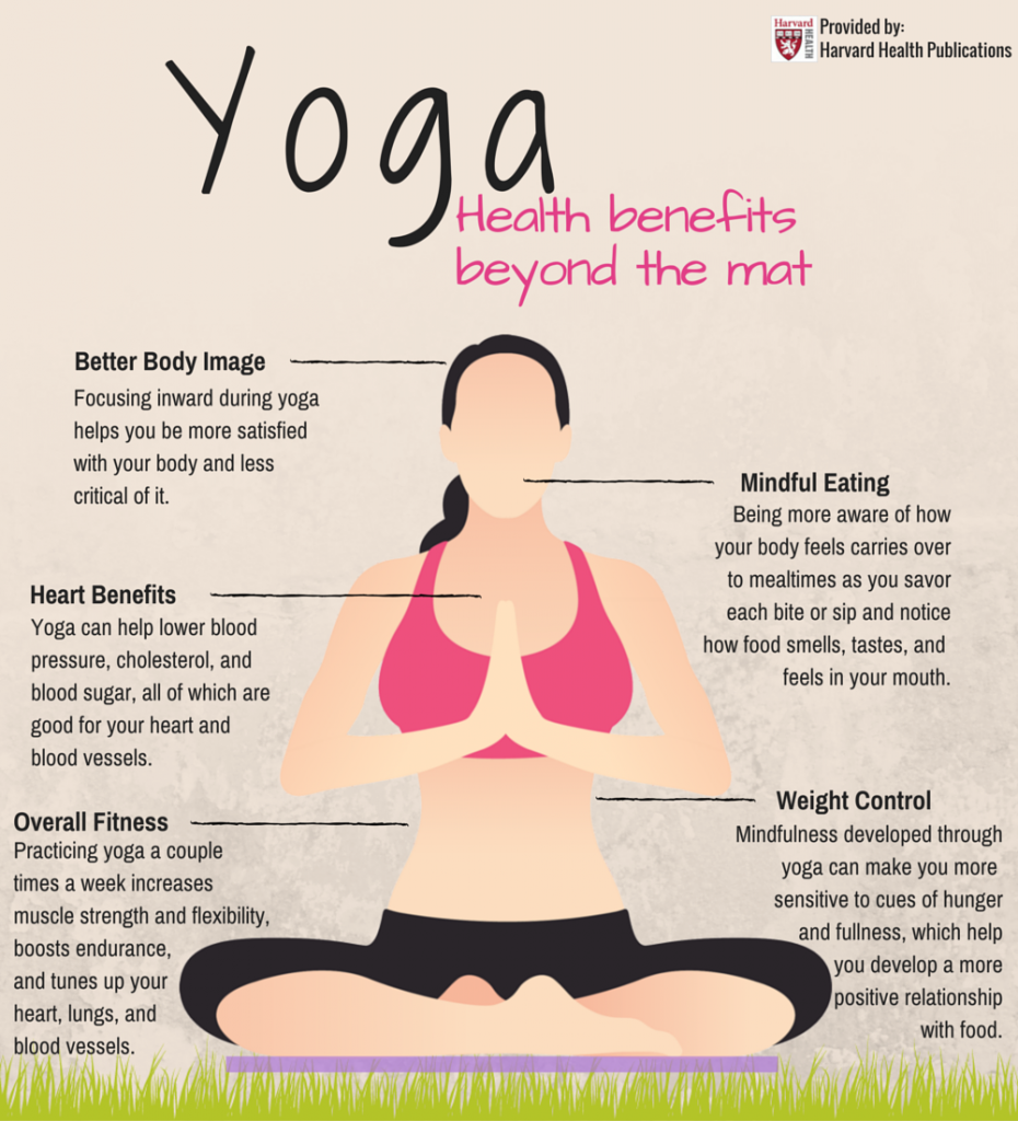 Yoga Inforgraphic