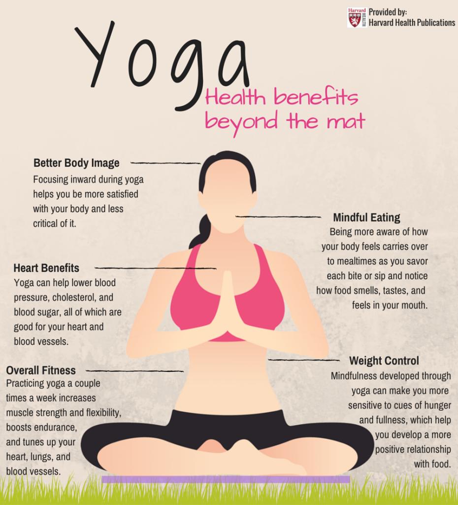 Yoga Inforgraphic